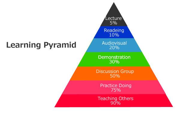 アクティブラーニングの階層ピラミッド